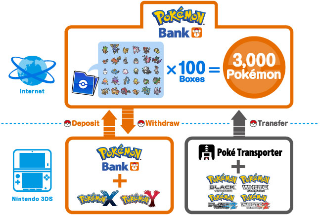 pokemon_bank_diagram_x_and_y.jpg